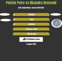 Patrick Petre vs Nicandro Breeveld h2h player stats