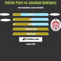 Patrick Petre vs Jonathan Rodriguez h2h player stats