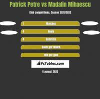 Patrick Petre vs Madalin Mihaescu h2h player stats