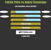 Patrick Petre vs Andrei Tircoveanu h2h player stats