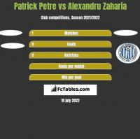 Patrick Petre vs Alexandru Zaharia h2h player stats