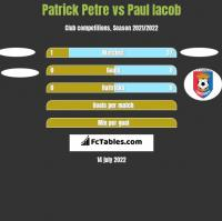 Patrick Petre vs Paul Iacob h2h player stats