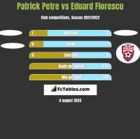 Patrick Petre vs Eduard Florescu h2h player stats