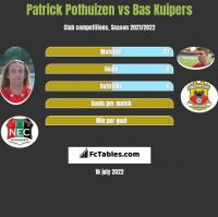 Patrick Pothuizen vs Bas Kuipers h2h player stats