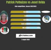 Patrick Pothuizen vs Josef Kvida h2h player stats