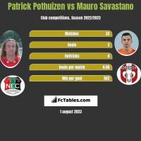 Patrick Pothuizen vs Mauro Savastano h2h player stats