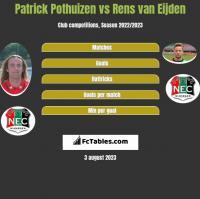 Patrick Pothuizen vs Rens van Eijden h2h player stats
