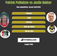 Patrick Pothuizen vs Justin Bakker h2h player stats