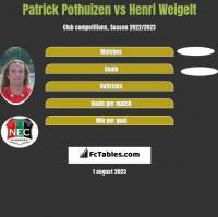 Patrick Pothuizen vs Henri Weigelt h2h player stats