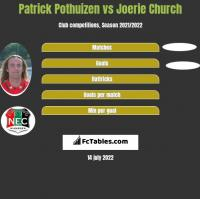 Patrick Pothuizen vs Joerie Church h2h player stats