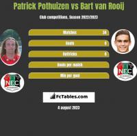 Patrick Pothuizen vs Bart van Rooij h2h player stats