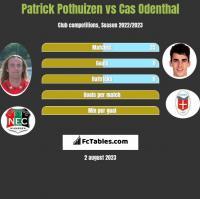 Patrick Pothuizen vs Cas Odenthal h2h player stats