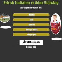 Patrick Poutiainen vs Adam Vidjeskog h2h player stats