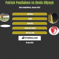 Patrick Poutiainen vs Denis Oliynyk h2h player stats