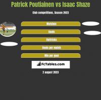 Patrick Poutiainen vs Isaac Shaze h2h player stats