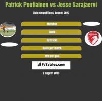 Patrick Poutiainen vs Jesse Sarajaervi h2h player stats