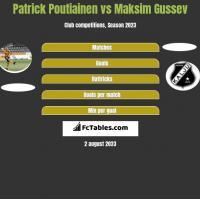 Patrick Poutiainen vs Maksim Gussev h2h player stats