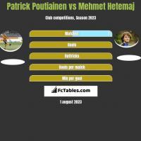 Patrick Poutiainen vs Mehmet Hetemaj h2h player stats