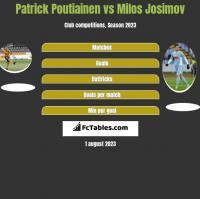 Patrick Poutiainen vs Milos Josimov h2h player stats