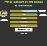 Patrick Poutiainen vs Timo Rauhala h2h player stats