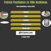 Patrick Poutiainen vs Ville Koskimaa h2h player stats