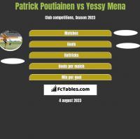 Patrick Poutiainen vs Yessy Mena h2h player stats