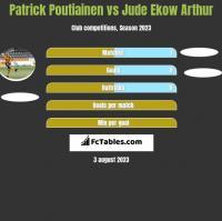 Patrick Poutiainen vs Jude Ekow Arthur h2h player stats