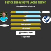 Patrick Rakovsky vs Joona Tiainen h2h player stats
