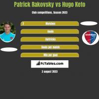 Patrick Rakovsky vs Hugo Keto h2h player stats