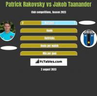 Patrick Rakovsky vs Jakob Taanander h2h player stats