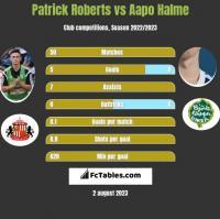 Patrick Roberts vs Aapo Halme h2h player stats