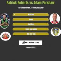 Patrick Roberts vs Adam Forshaw h2h player stats