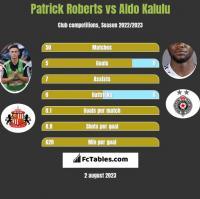 Patrick Roberts vs Aldo Kalulu h2h player stats