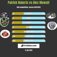 Patrick Roberts vs Alex Mowatt h2h player stats