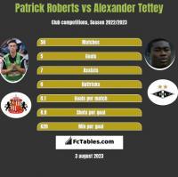 Patrick Roberts vs Alexander Tettey h2h player stats