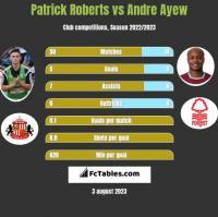 Patrick Roberts vs Andre Ayew h2h player stats