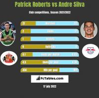 Patrick Roberts vs Andre Silva h2h player stats