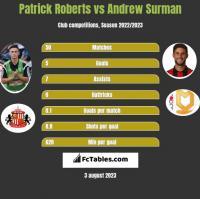 Patrick Roberts vs Andrew Surman h2h player stats