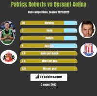 Patrick Roberts vs Bersant Celina h2h player stats