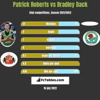 Patrick Roberts vs Bradley Dack h2h player stats