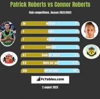 Patrick Roberts vs Connor Roberts h2h player stats
