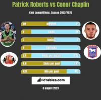 Patrick Roberts vs Conor Chaplin h2h player stats