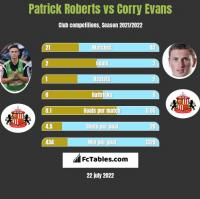 Patrick Roberts vs Corry Evans h2h player stats