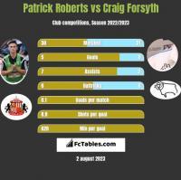 Patrick Roberts vs Craig Forsyth h2h player stats
