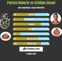 Patrick Roberts vs Cristian Stuani h2h player stats