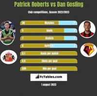 Patrick Roberts vs Dan Gosling h2h player stats