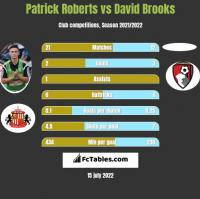 Patrick Roberts vs David Brooks h2h player stats