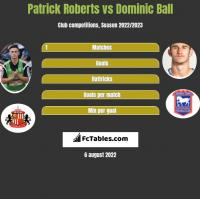Patrick Roberts vs Dominic Ball h2h player stats