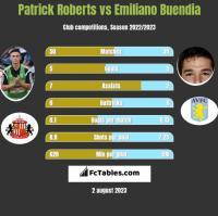 Patrick Roberts vs Emiliano Buendia h2h player stats