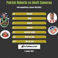 Patrick Roberts vs Geoff Cameron h2h player stats